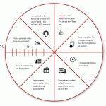 Circle Diagnostics